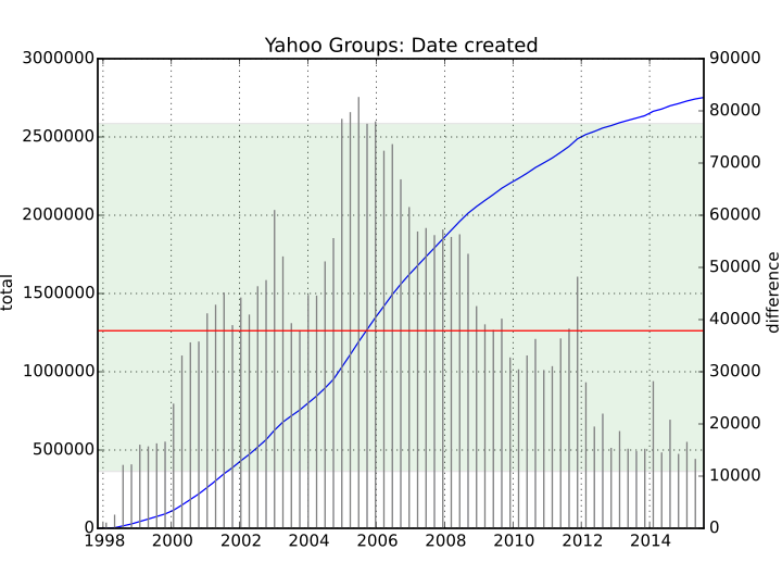 Yahoo groups date created.png