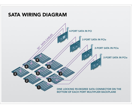 File:Backblaze-storage-pod-sata-cable-wiring-diagram.jpg
