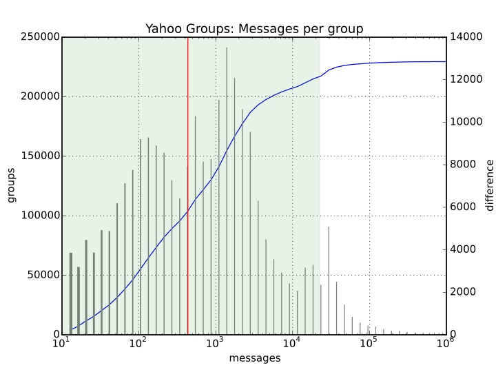Yahoo groups messages per group.png
