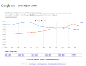 Google Ngram Viewer example: freedom vs. security