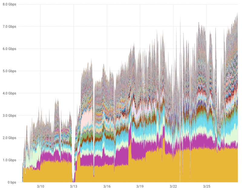 Although the estimated upload throughput of all Archive Team members ramps up, the rate will not be fast enough to archive all of Google+ in time before it shuts down. Each color represents a volunteer's contributions to the project.